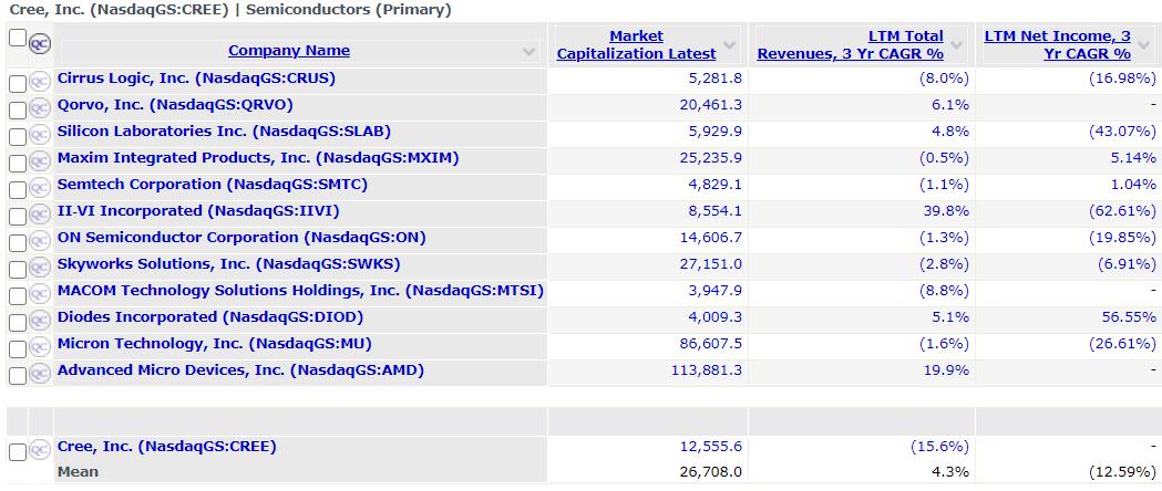 CREE Competitors Market Cap