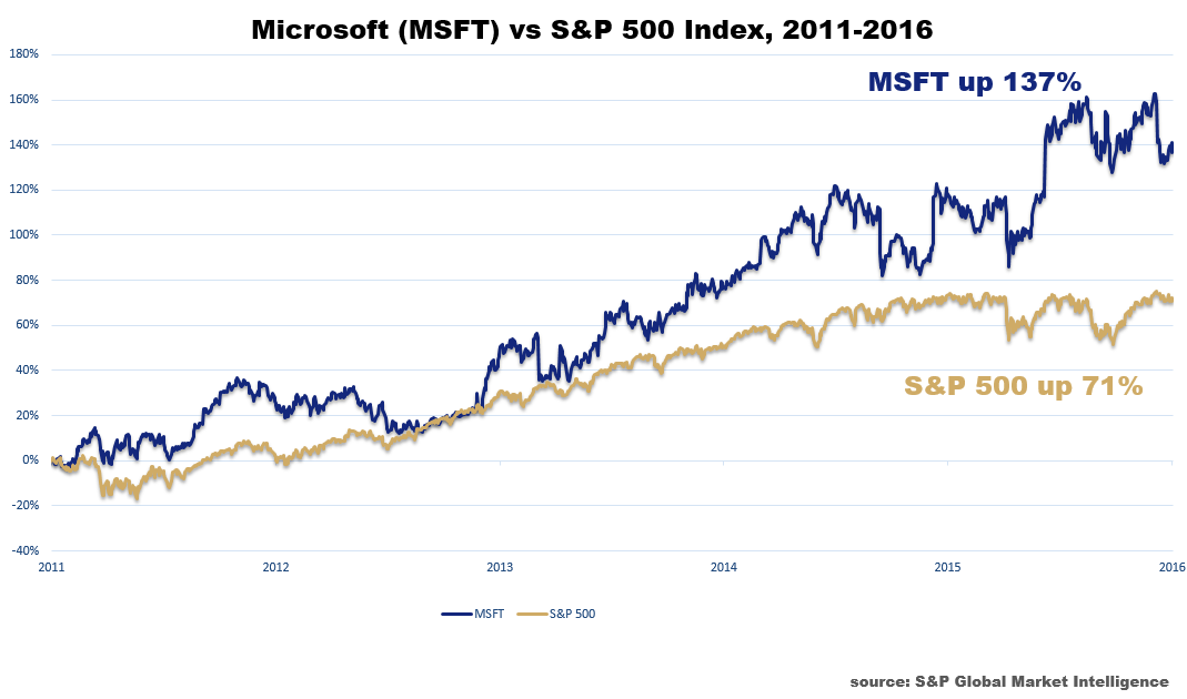 Chart showing that Microsoft was up 137% in just five years after Charles' recommendation. The S&P 500 was up only 71% during the same time.