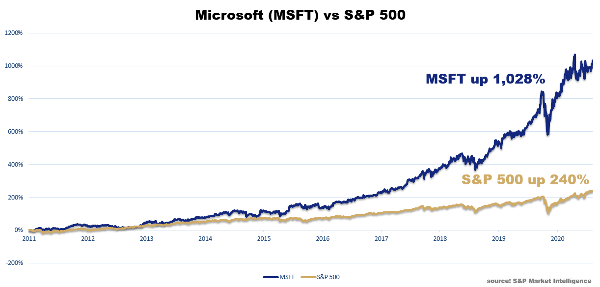 Chart showing that Microsoft is up 1,032% since 2011, while the S&P 500 is only up 240%.
