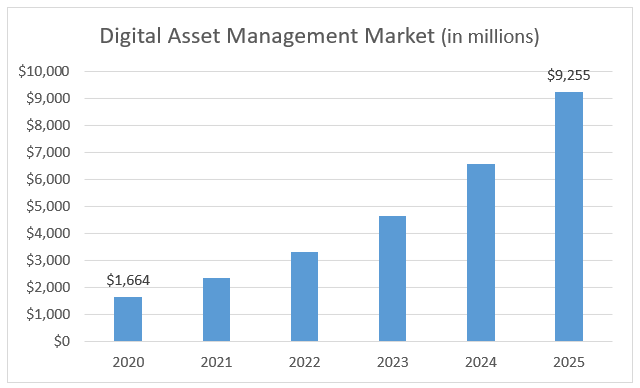 As businesses expand cryptocurrency product offerings, digital asset management will grow exponentially.