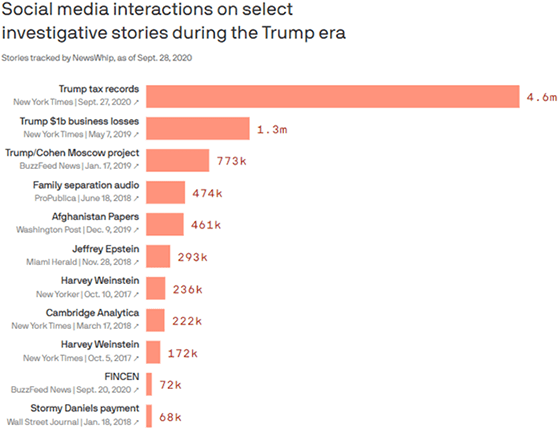 Check out this ranking of the hardest-hitting news investigations based on their respective social media share-a-thons.