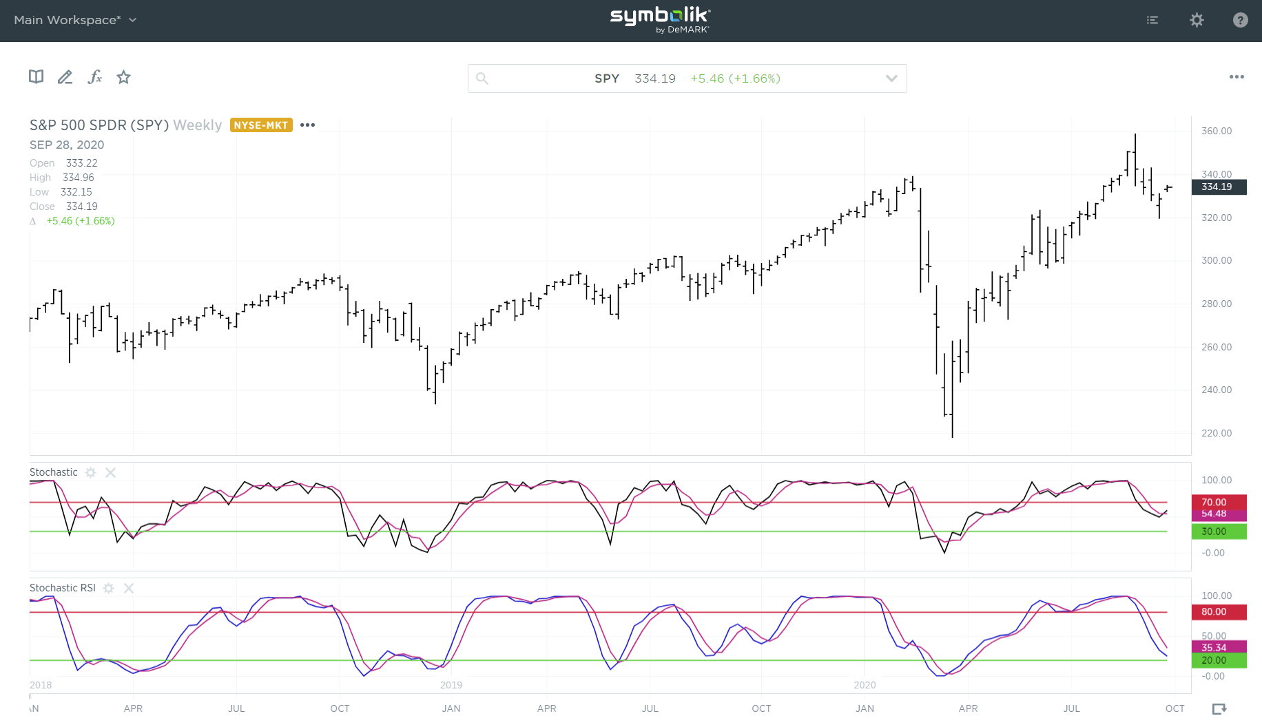 Profit from an overlooked solution to the stochastics indicator.