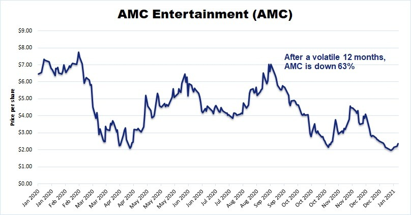 Chart showing that AMC has had massive swings in the past 12 months, ultimately falling 63%