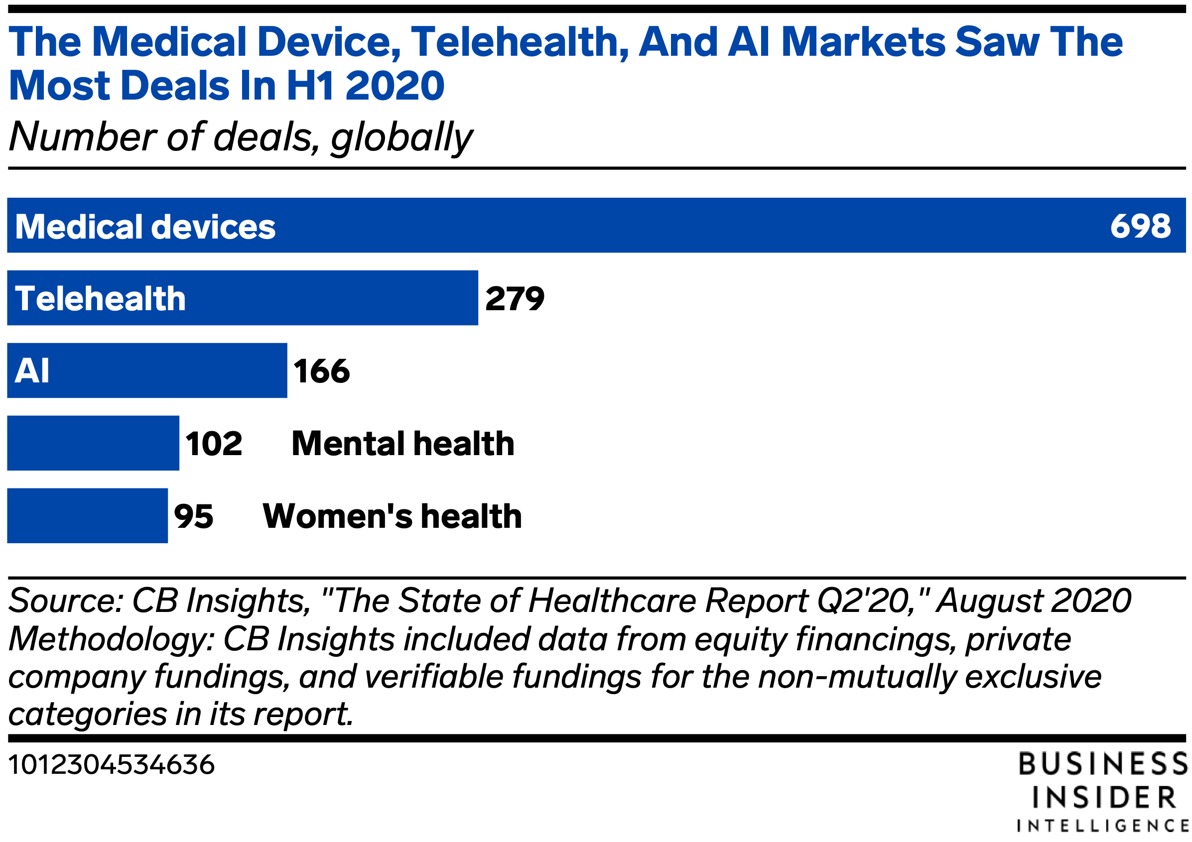 Here's why the health-monitoring industry should be on every investor's radar.