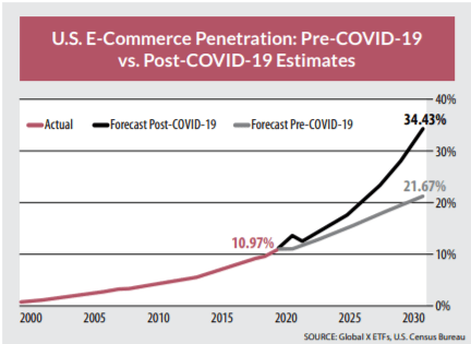 Here's a chart of e-commerce that clearly illustrates this inflection point.