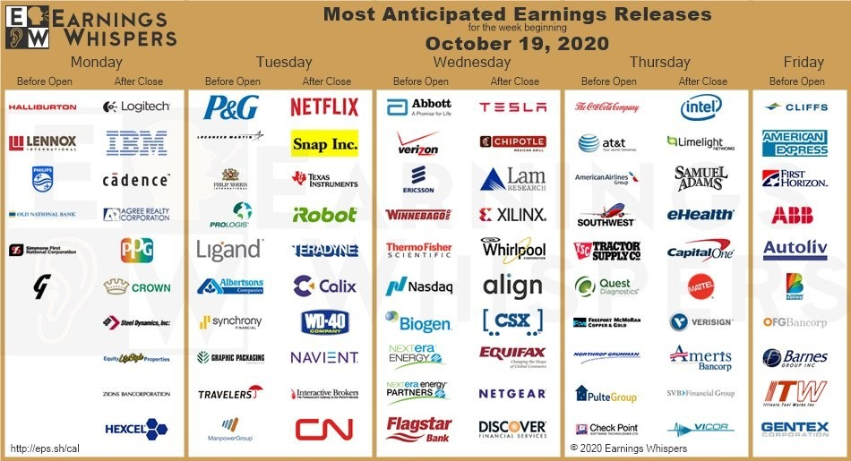 There's such a glut of earnings underway; we're launching right into our Chart of the Week from the get-go, courtesy of Earnings Whispers on Twitter.