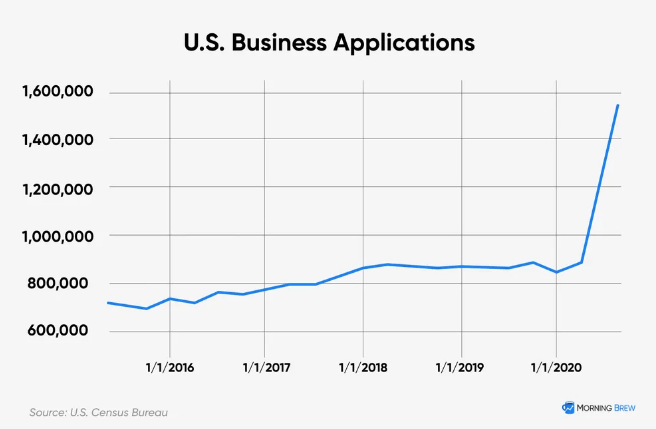 Chart showing that applications for new U.S. businesses spiked in early 2020 and have continued higher for the past six months.