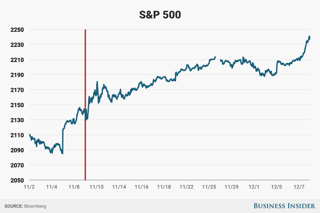 In 2016, the stock market soared after Election Day. But 2020 has been a year unlike any other.