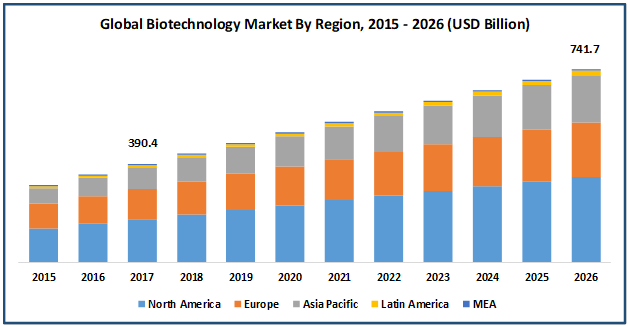Chart showing that North America will dominate the share of the biotech sector as it grows. Analysts expect the sector to get to $740 billion by 2026.