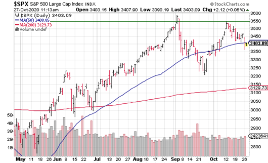 It is interesting if you are a technician, you look at the S&P 500, and it looks like a double top is forming, which is quite dangerous, so I think people are quite concerned not only about who will win, but whether there is going to be a hung election.
