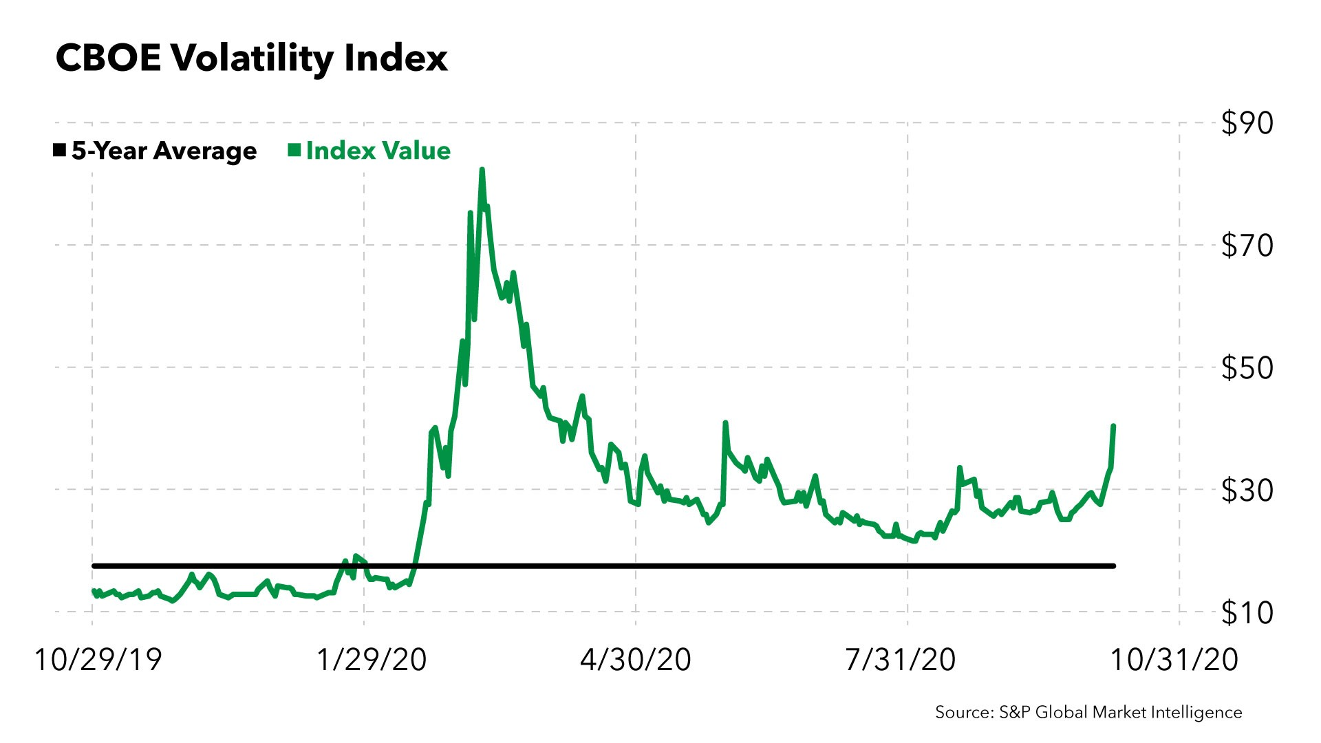 Chart showing that the volatility index is higher than its average.