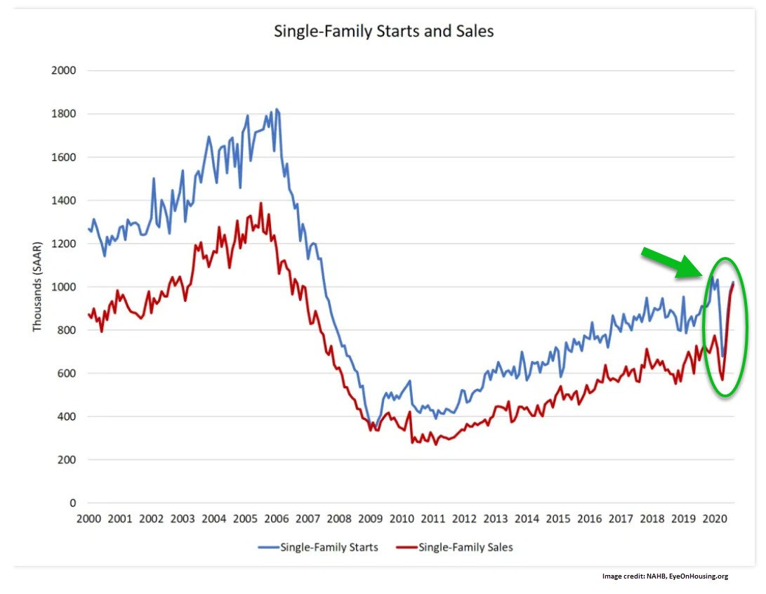 Home Sales Outpacing