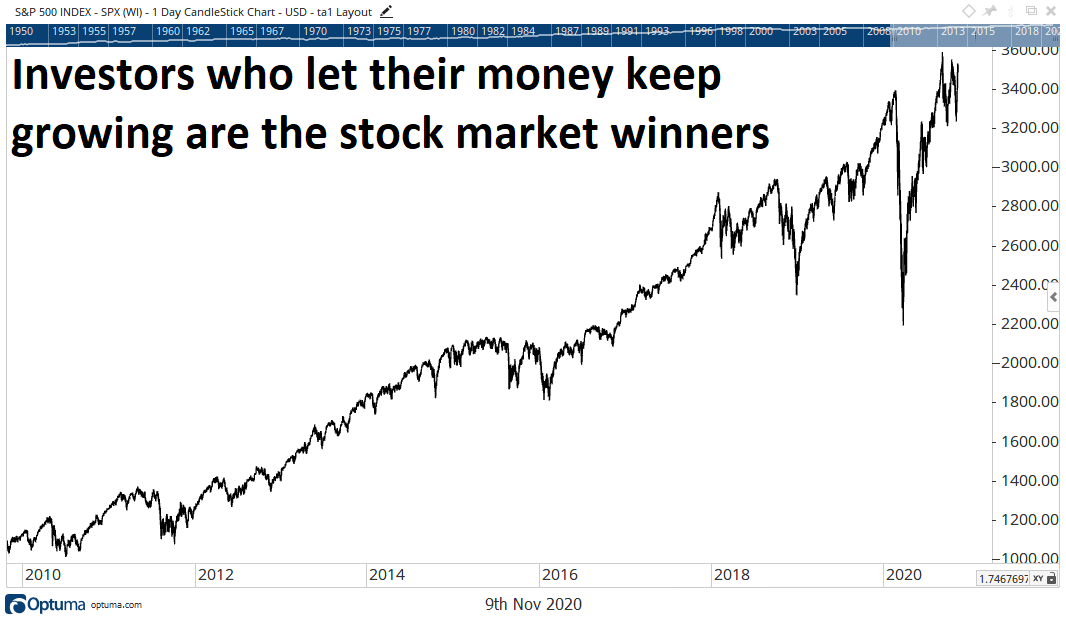 Chart showing the stock market's gains over the past 10 years.