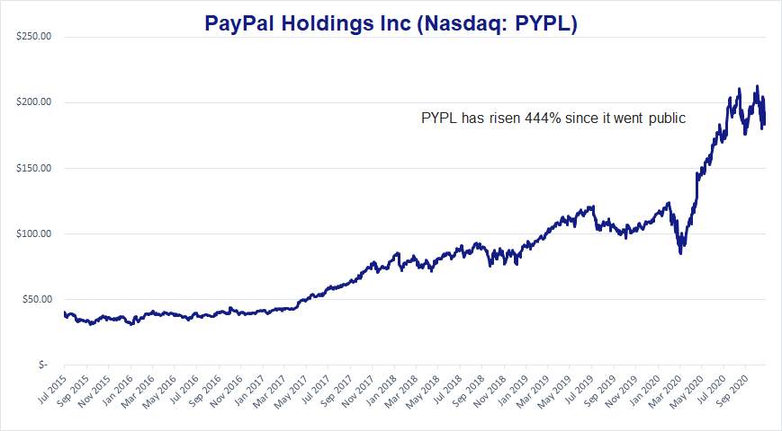 Chart showing PayPal has risen 444% since it went public.