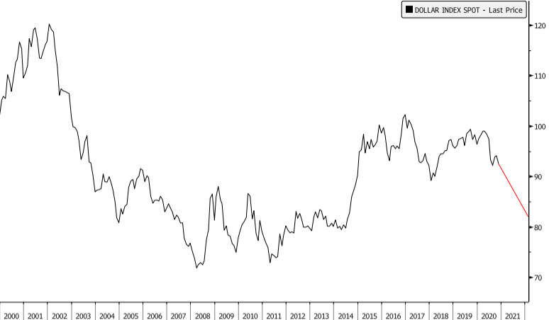 US Dollar Drop 2021