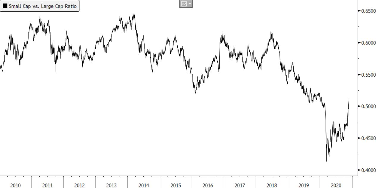 Small Cap Stock Prediction 2021