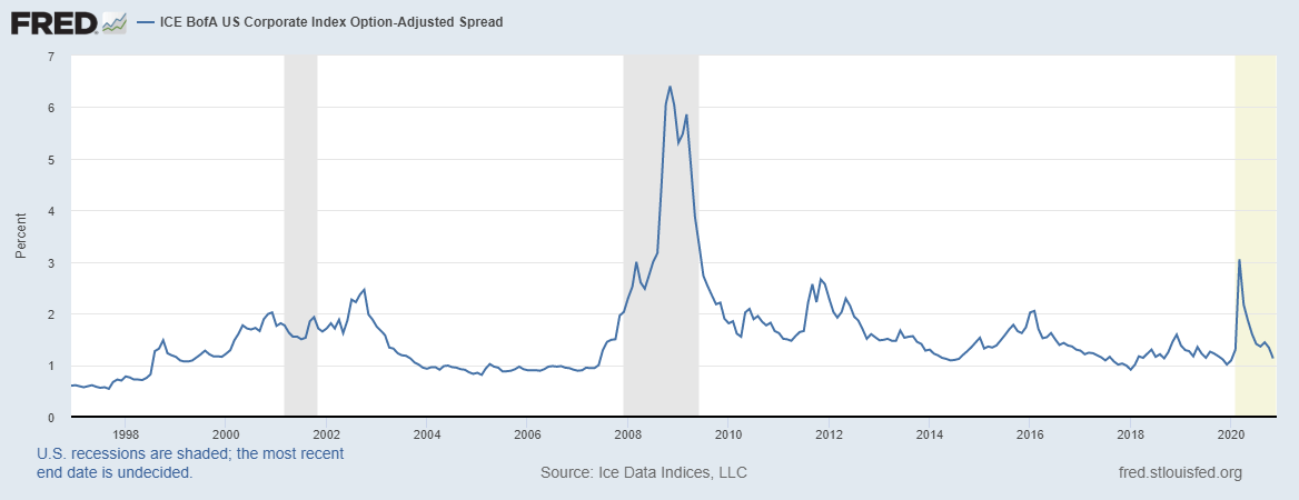 Corporate Index Yield Spread 2008-2020