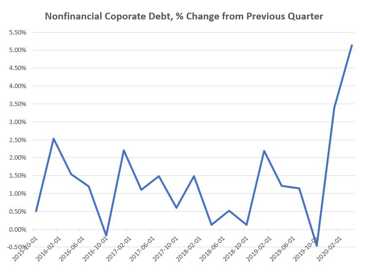 Nonfinancial Corporate Debt 2020