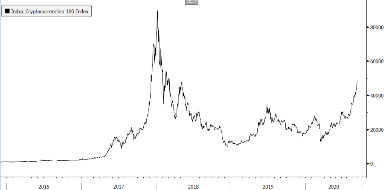 More gains are on the way — and not just for bitcoin. Having followed the last crypto boom closely, I see that this rally is different.