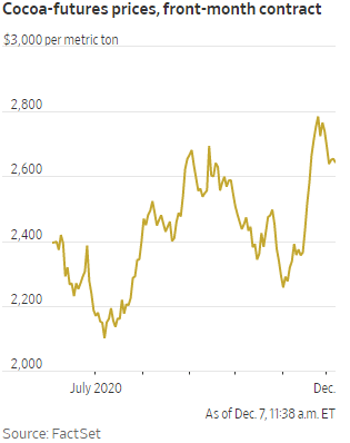 Take a look at the past seven months in cocoa-futures prices for our Chart of the Week, courtesy of The Wall Street Journal.