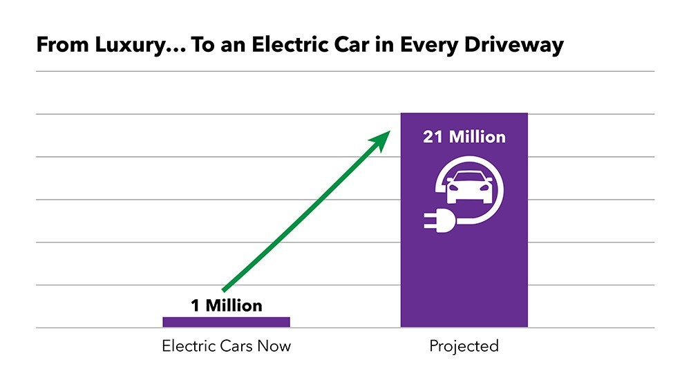 Electric Car Adoption Projection