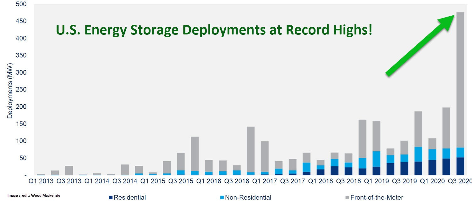 Energy Storage Deployments
