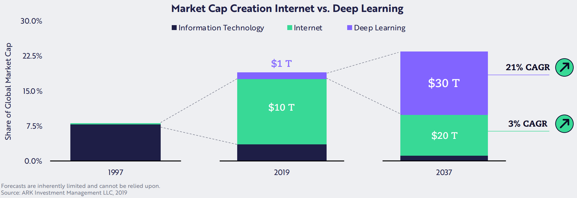 Information Technology had about 7.5% of the share of the global market cap, and in 2019, AI took about 20%. In 2037, we expect Deep Learning to be around $30T.