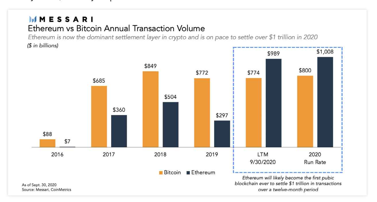 Ethereum v Bitcoin Annual Transactions