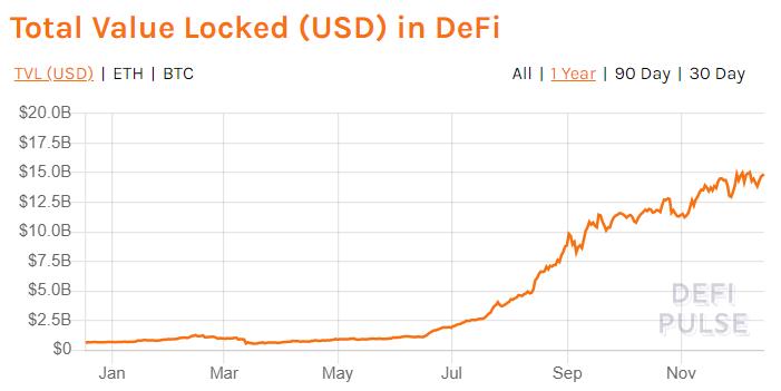 Total Value in DeFi