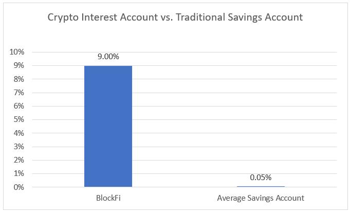 Crypto Interest vs. Savings Interest