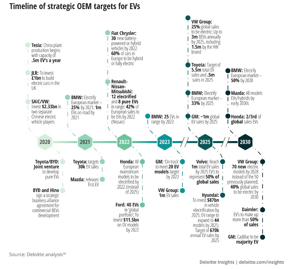 OEM EV Target Timeline
