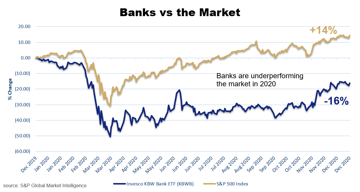 Banks vs. Stock Market