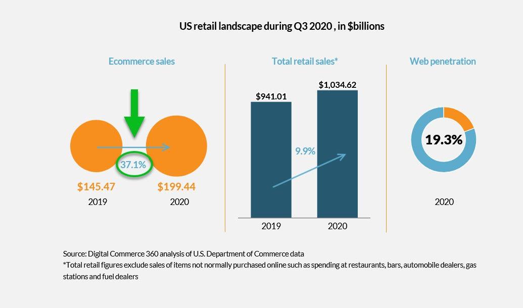 ecommerce sales chart 2020