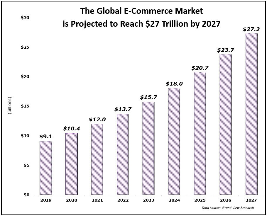 Global Ecommerce Sales