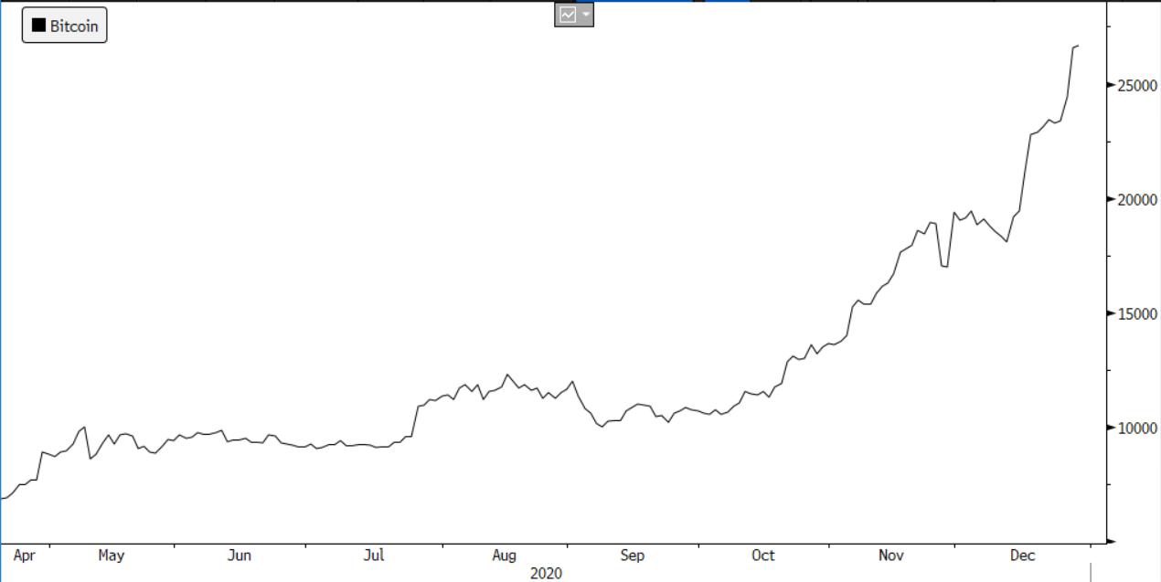 Bitcoin Hedge Fund Interest Surge
