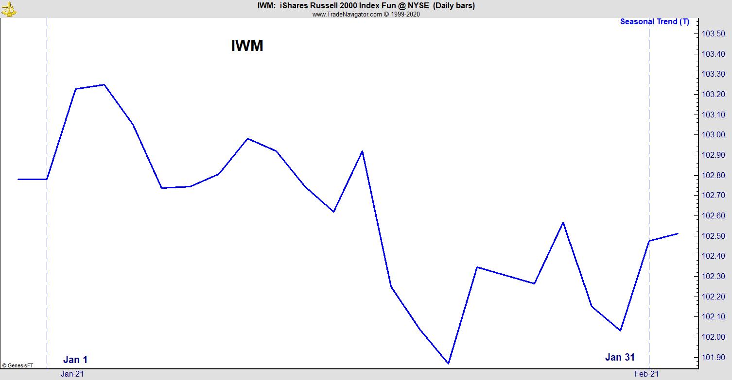 IWM January 2021 Seasonal Trends