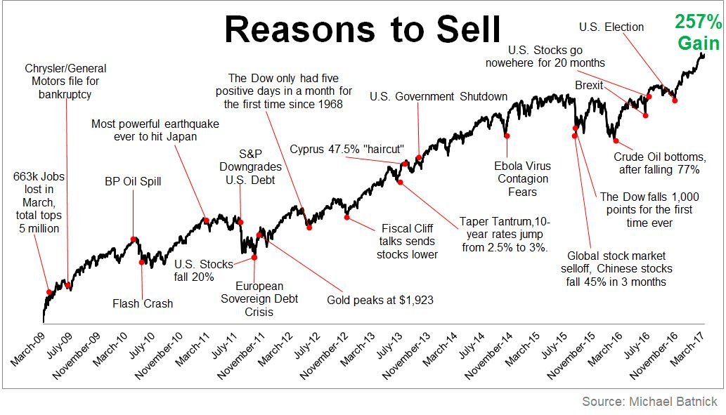 S&P 500 2009-2017 Reasons to Sell