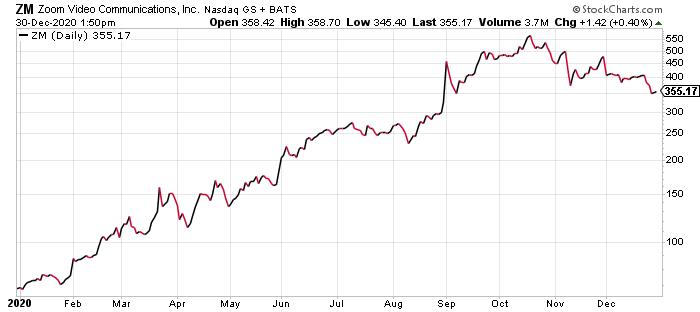 Zoom ZM Stock Price 2020