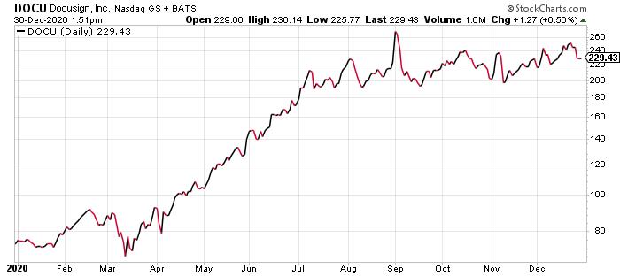 Docusign DOCU Stock Price 2020