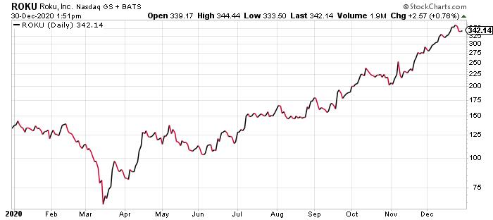 ROKU Stock Price 2020