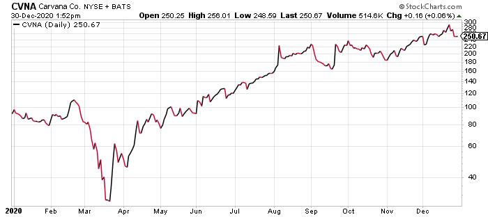Carvana CVNA Stock Price 2020