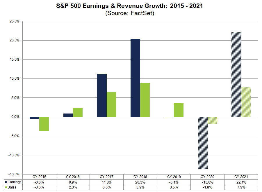 SP500 Earnings Revenue Growth 2015-2021