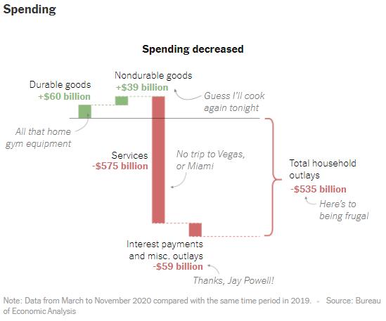 Consumer Spending 2019 vs. 2020