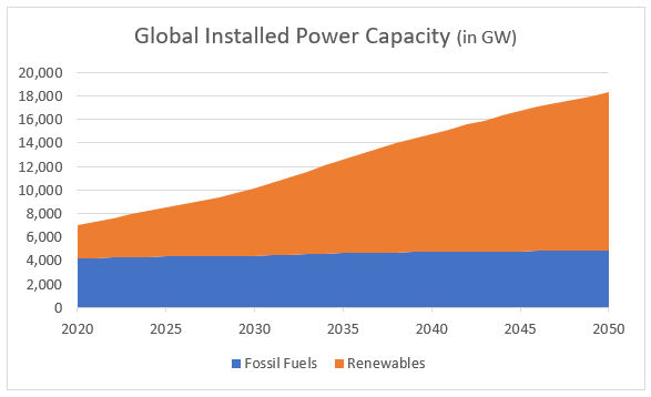 Global Installed Power Capacity