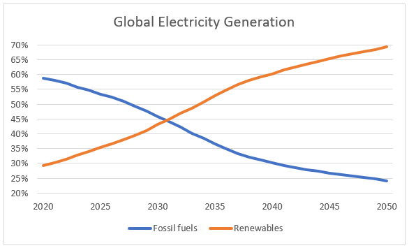 Global Electricity Generation