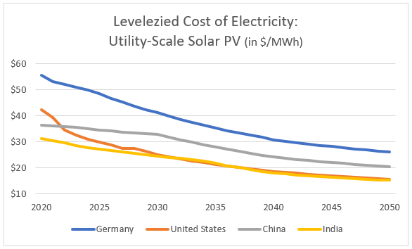 Levelized Cost of Electricity Solar PV
