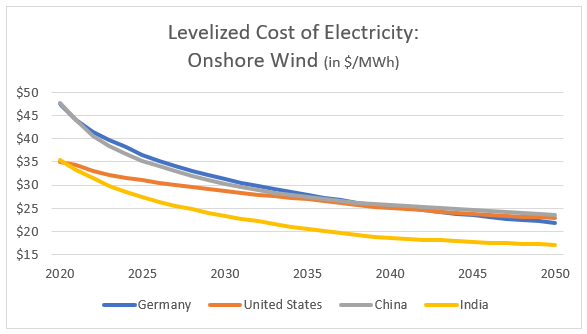 Levelized Cost of Electricity Onshore Wind