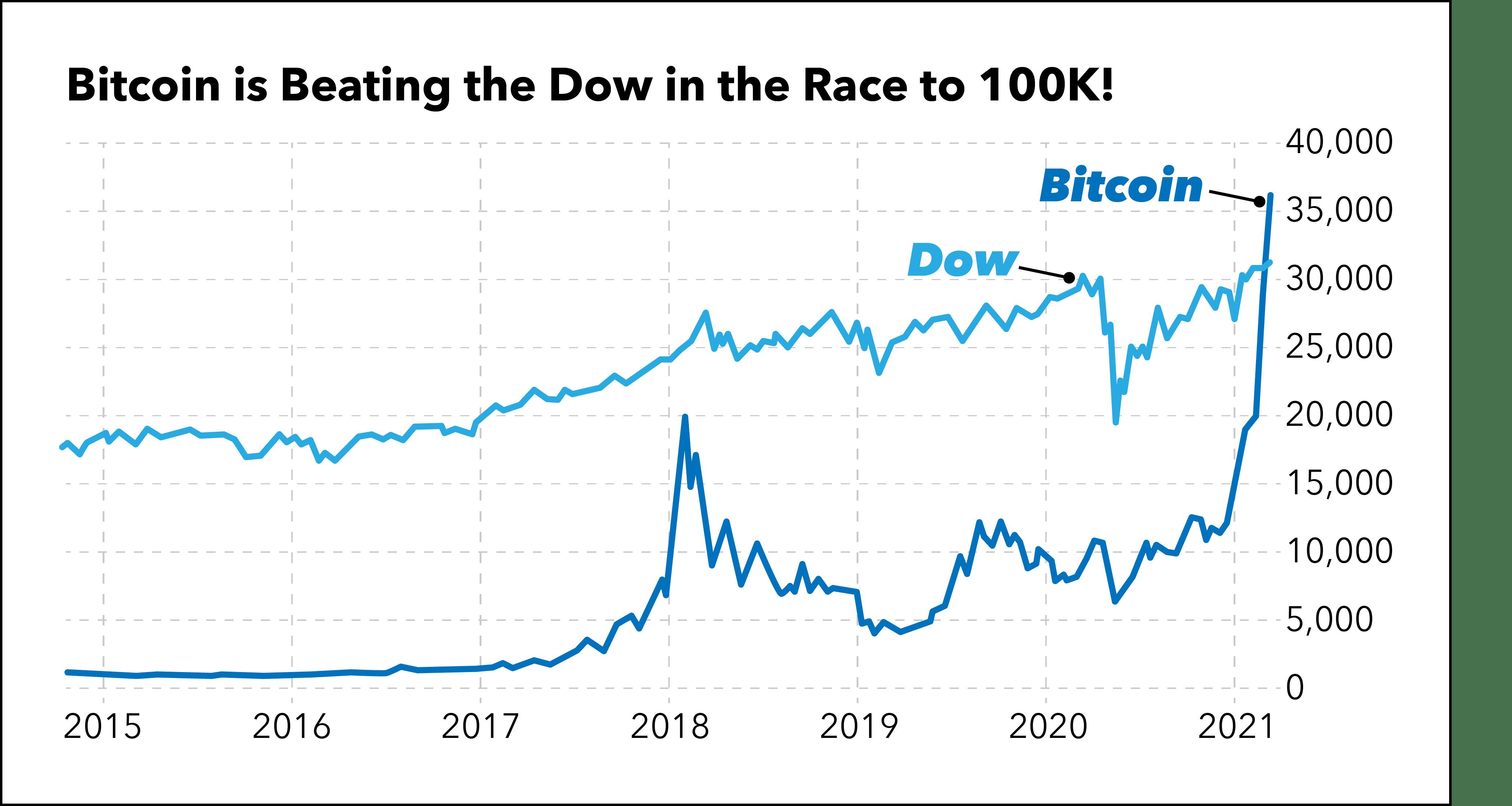 Bitcoin Beating Dow 100K Chart