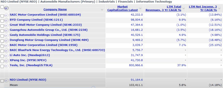nio net revenue and growth