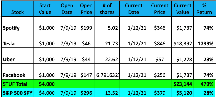 STUF Stock Returns 2020